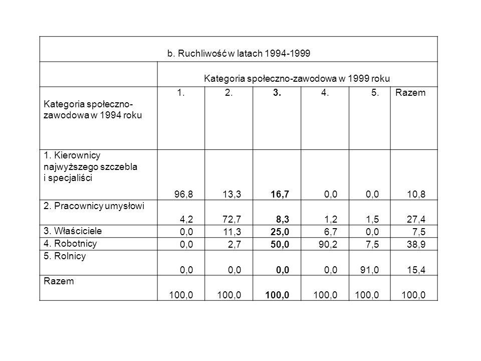 b. Ruchliwość w latach 1994-1999 Kategoria społeczno-zawodowa w 1999 roku Kategoria społeczno- zawodowa w 1994 roku 1.2.3.4.5.Razem 1. Kierownicy najw