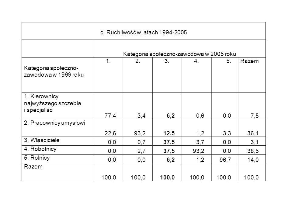 c. Ruchliwość w latach 1994-2005 Kategoria społeczno-zawodowa w 2005 roku Kategoria społeczno- zawodowa w 1999 roku 1.2.3.4.5.Razem 1. Kierownicy najw