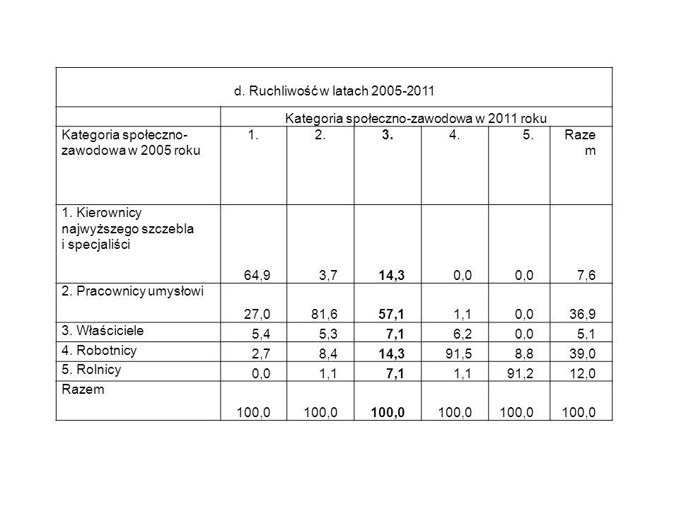 d. Ruchliwość w latach 2005-2011 Kategoria społeczno-zawodowa w 2011 roku Kategoria społeczno- zawodowa w 2005 roku 1.2.3.4.5.Raze m 1. Kierownicy naj
