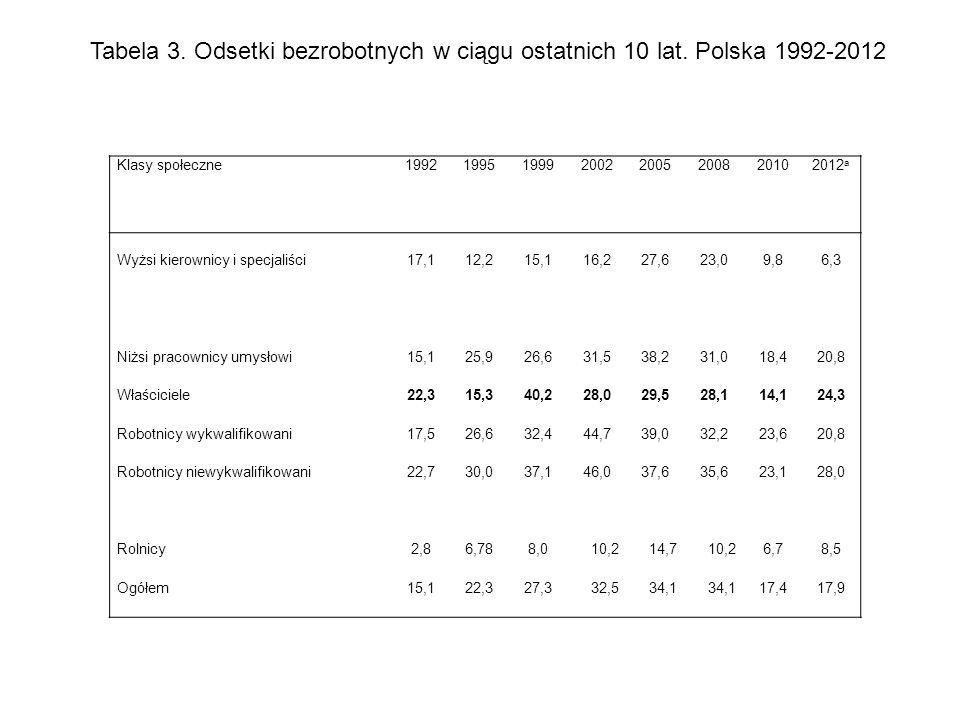 Tabela 3. Odsetki bezrobotnych w ciągu ostatnich 10 lat. Polska 1992-2012 Klasy społeczne19921995199920022005200820102012 a Wyżsi kierownicy i specjal