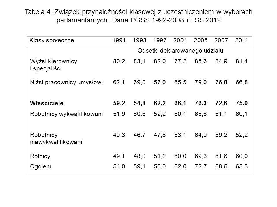 Tabela 4. Związek przynależności klasowej z uczestniczeniem w wyborach parlamentarnych. Dane PGSS 1992-2008 i ESS 2012 Klasy społeczne1991199319972001