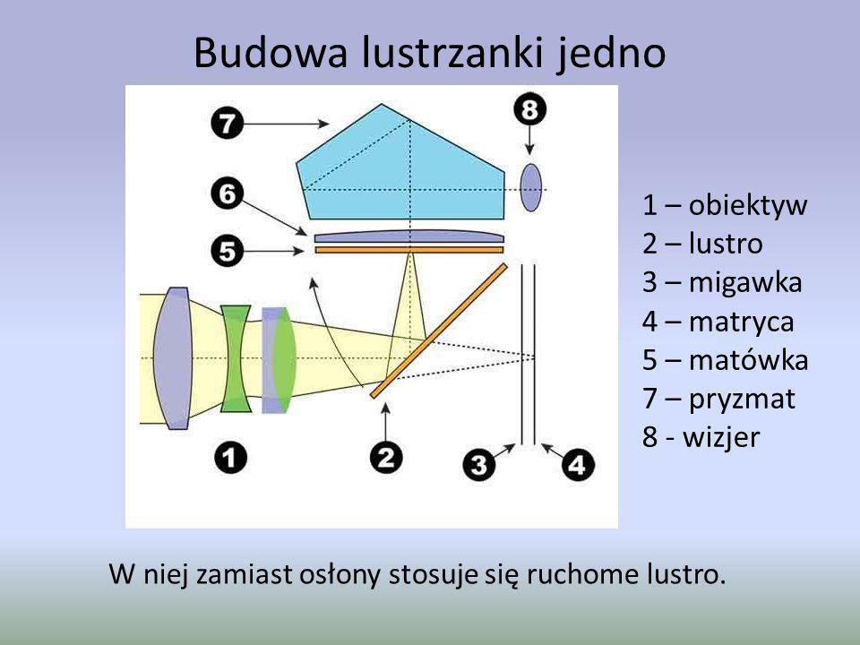 Budowa lustrzanki jedno obiektywowej W niej zamiast osłony stosuje się ruchome lustro. 1 – obiektyw 2 – lustro 3 – migawka 4 – matryca 5 – matówka 7 –