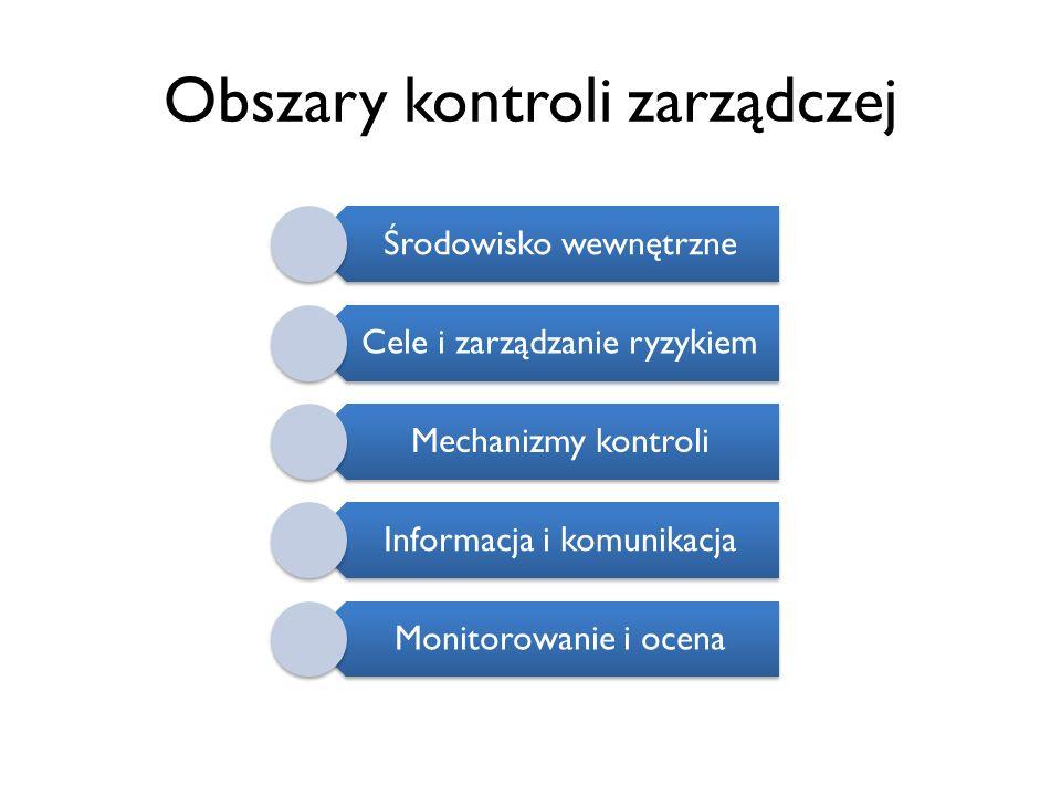 Obszary kontroli zarządczej Środowisko wewnętrzne Cele i zarządzanie ryzykiem Mechanizmy kontroli Informacja i komunikacja Monitorowanie i ocena