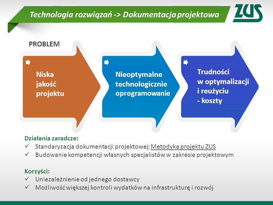 Niska jakość projektu Nieoptymalne technologicznie oprogramowanie Trudności w optymalizacji i reużyciu - koszty Technologia rozwiązań -> Dokumentacja