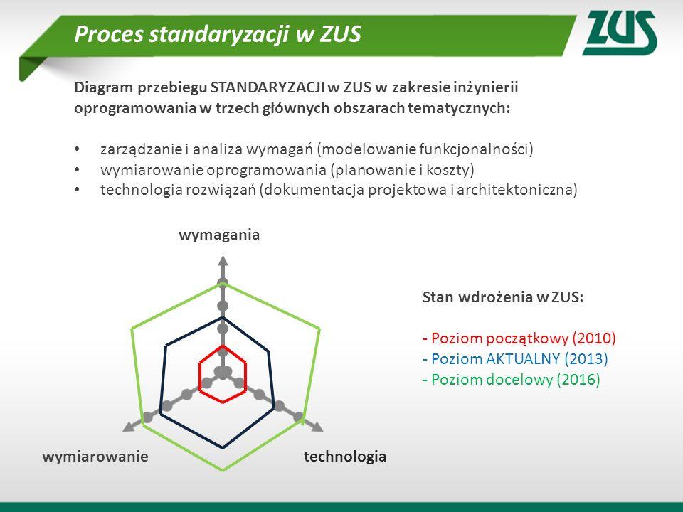 Diagram przebiegu STANDARYZACJI w ZUS w zakresie inżynierii oprogramowania w trzech głównych obszarach tematycznych: zarządzanie i analiza wymagań (mo