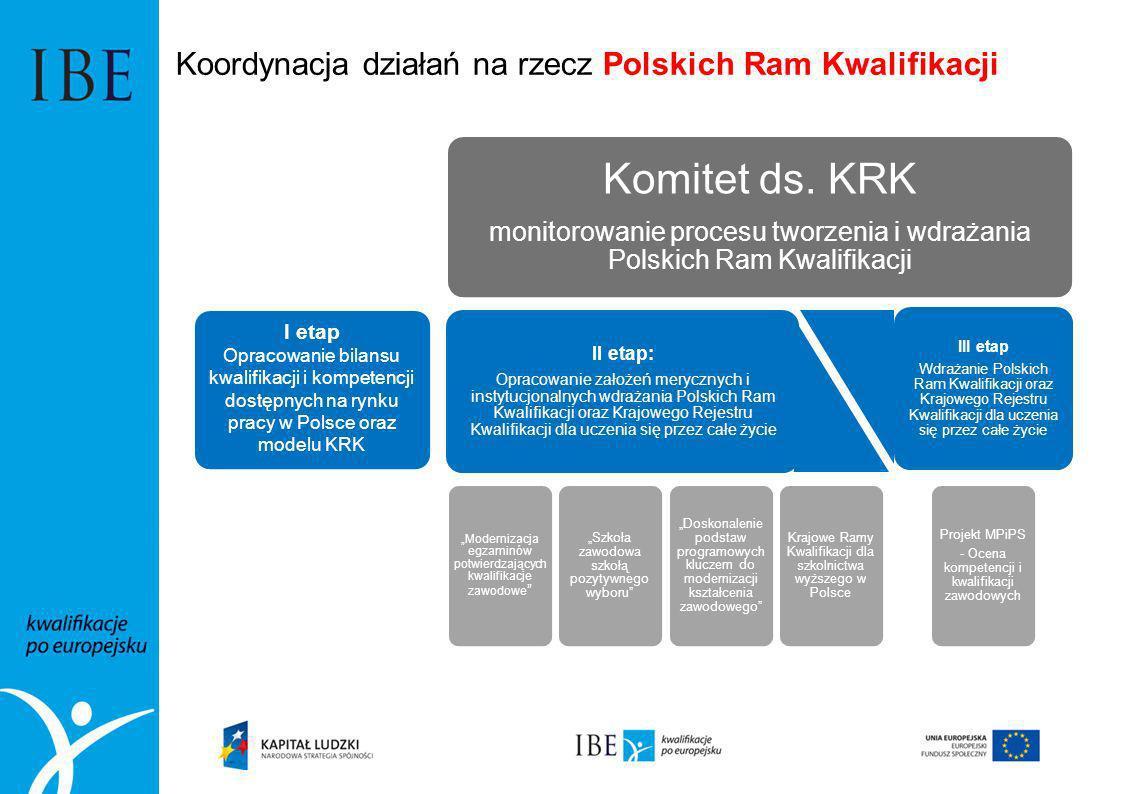 I etap Opracowanie bilansu kwalifikacji i kompetencji dostępnych na rynku pracy w Polsce oraz modelu KRK Komitet ds. KRK monitorowanie procesu tworzen