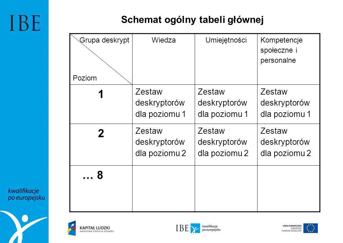 Schemat ogólny tabeli głównej Grupa deskrypt Poziom WiedzaUmiejętności Kompetencje społeczne i personalne 1 Zestaw deskryptorów dla poziomu 1 2 Zestaw