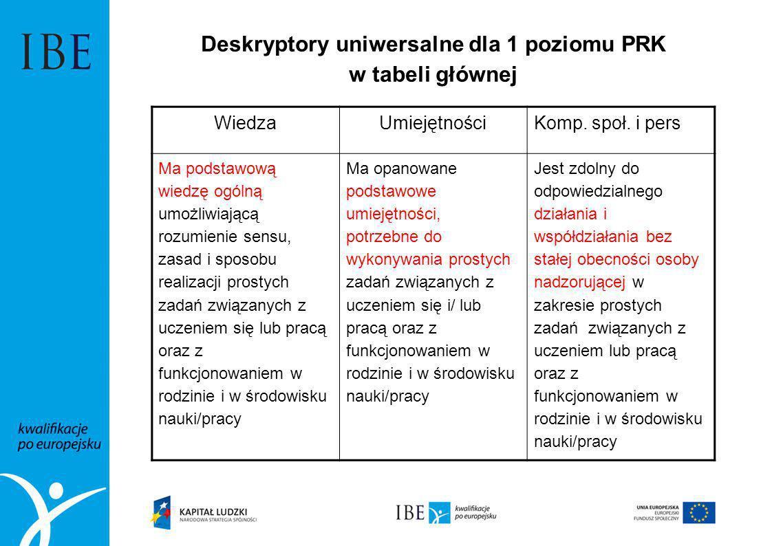 Deskryptory uniwersalne dla 1 poziomu PRK w tabeli głównej WiedzaUmiejętnościKomp. społ. i pers Ma podstawową wiedzę ogólną umożliwiającą rozumienie s