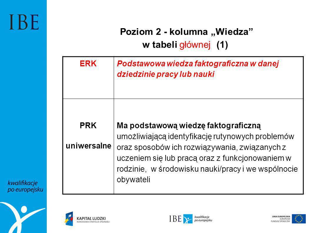 Poziom 2 - kolumna Wiedza w tabeli głównej (1) ERK Podstawowa wiedza faktograficzna w danej dziedzinie pracy lub nauki PRK uniwersalne Ma podstawową w