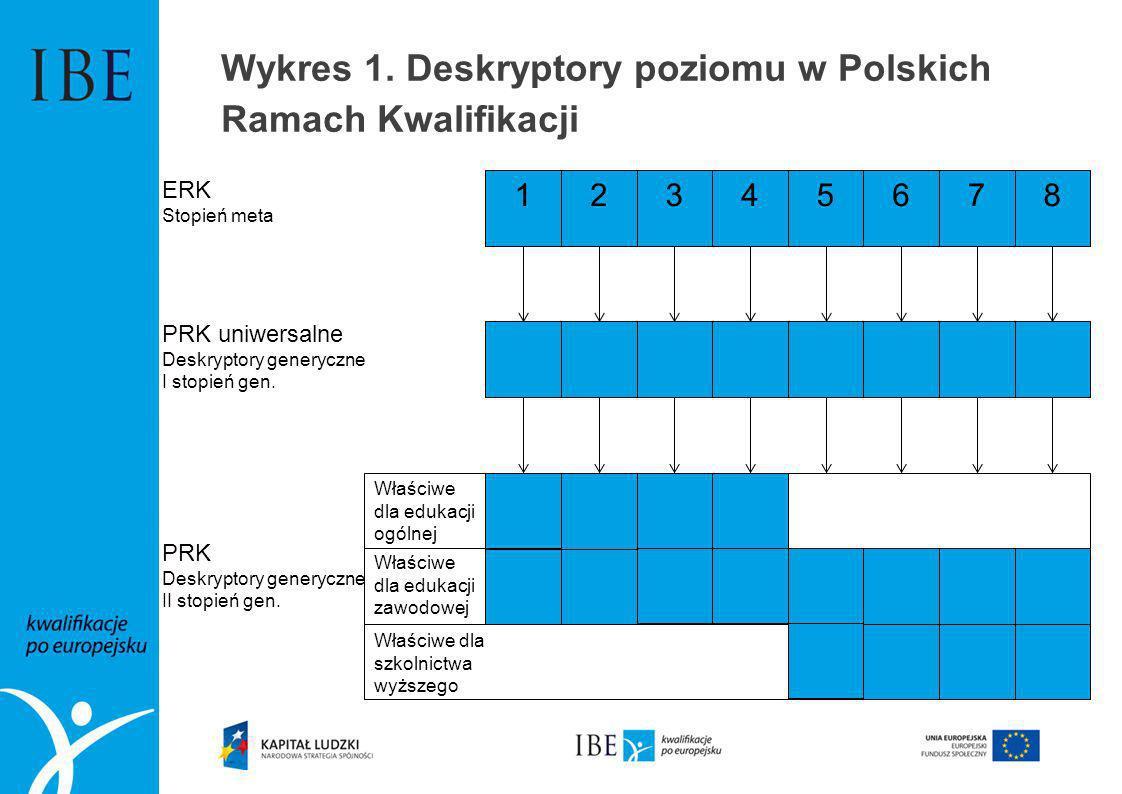 Wykres 1. Deskryptory poziomu w Polskich Ramach Kwalifikacji 12345678 ERK Stopień meta PRK uniwersalne Deskryptory generyczne I stopień gen. PRK Deskr