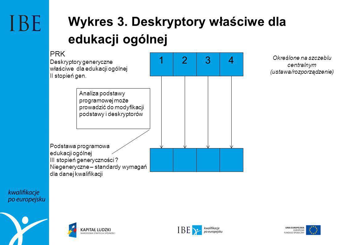Wykres 3. Deskryptory właściwe dla edukacji ogólnej Określone na szczeblu centralnym (ustawa/rozporządzenie) 234 PRK Deskryptory generyczne właściwe d