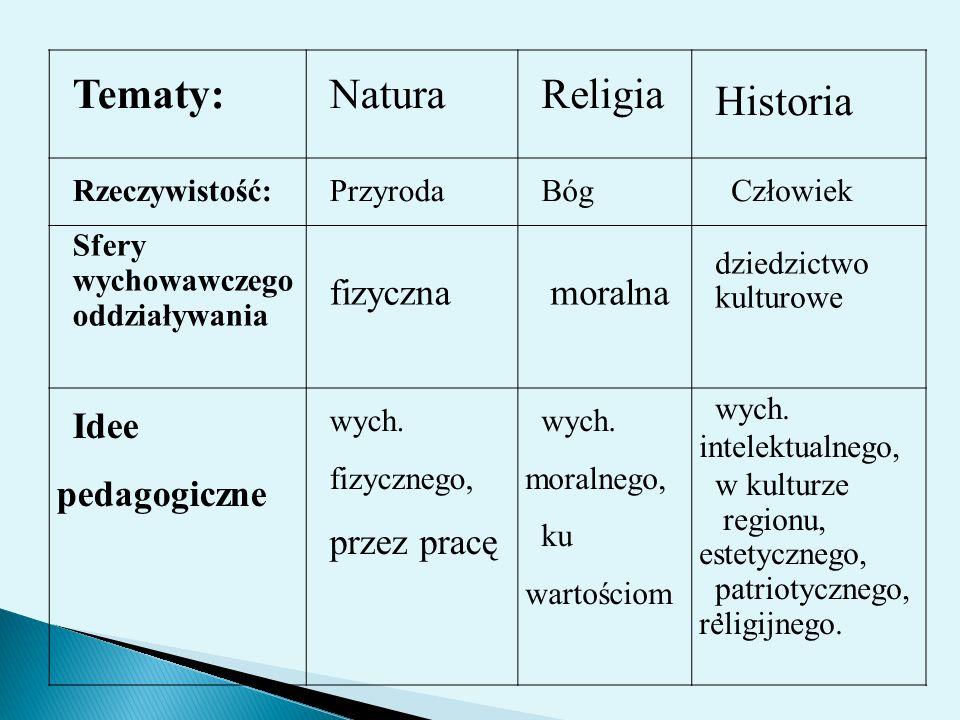 Tematy:NaturaReligia Historia Rzeczywistość:PrzyrodaBóg Człowiek Sfery wychowawczego oddziaływania fizyczna moralna dziedzictwo kulturowe Idee pedagog