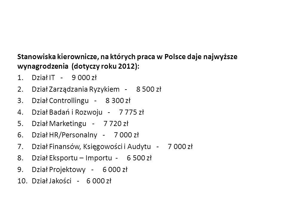 Stanowiska kierownicze, na których praca w Polsce daje najwyższe wynagrodzenia (dotyczy roku 2012): 1.Dział IT - 9 000 zł 2.Dział Zarządzania Ryzykiem