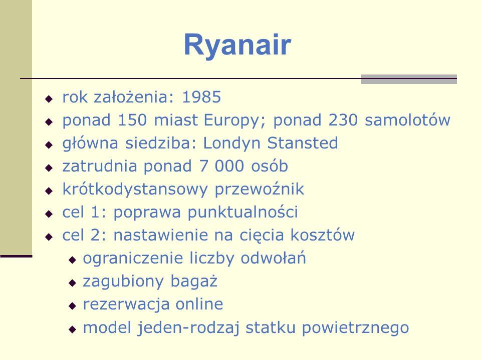 Ryanair rok założenia: 1985 ponad 150 miast Europy; ponad 230 samolotów główna siedziba: Londyn Stansted zatrudnia ponad 7 000 osób krótkodystansowy p
