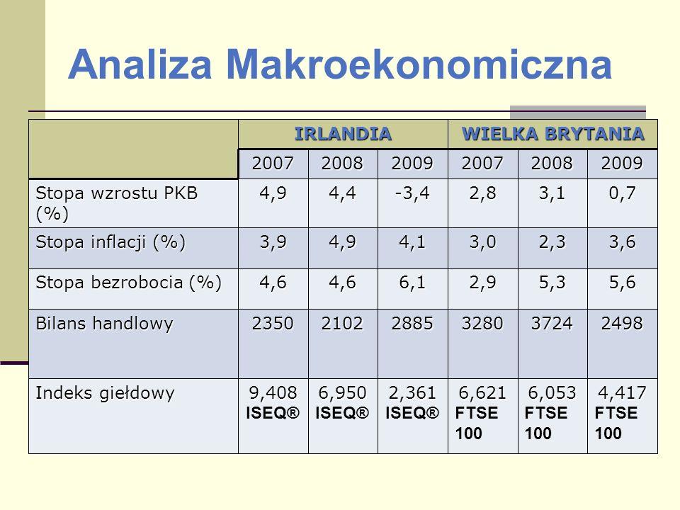 Analiza MakroekonomicznaIRLANDIA WIELKA BRYTANIA 200720082009200720082009 Stopa wzrostu PKB (%) 4,94,4-3,42,83,10,7 Stopa inflacji (%) 3,94,94,13,02,3