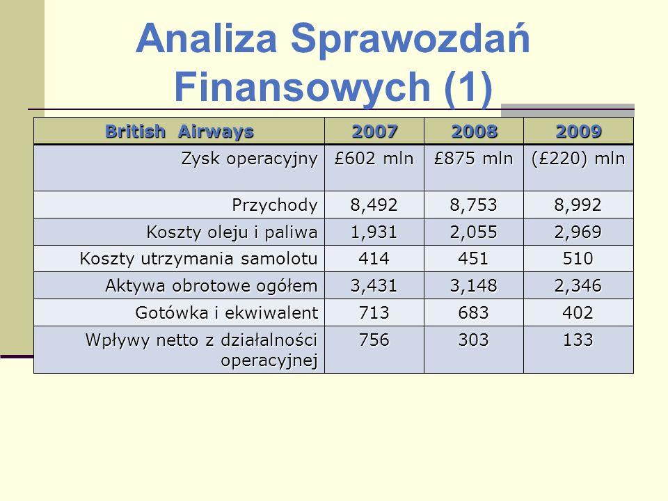 Analiza Sprawozdań Finansowych (1) British Airways 200720082009 Zysk operacyjny £602 mln £875 mln (£220) mln Przychody8,4928,7538,992 Koszty oleju i p