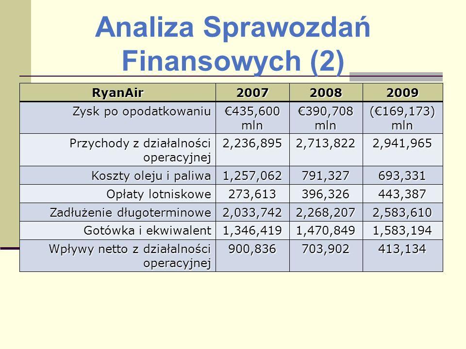 Analiza Sprawozdań Finansowych (2)RyanAir200720082009 Zysk po opodatkowaniu 435,600 mln 390,708 mln (169,173) mln Przychody z działalności operacyjnej