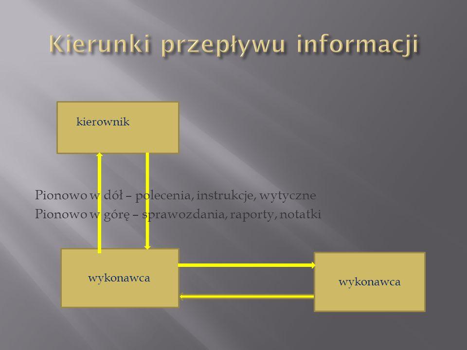 Informacje dodatkowe za łą czniki za łą czniki do wiadomo ś ci do wiadomo ś ci rozdzielnik rozdzielnik