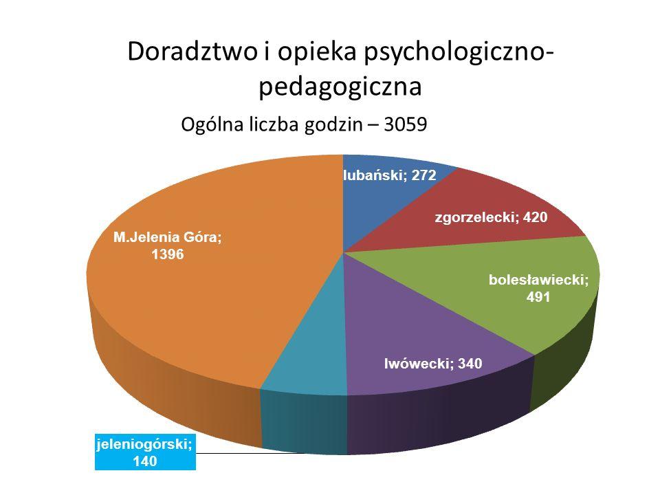 Doradztwo i opieka psychologiczno- pedagogiczna Ogólna liczba godzin – 3059