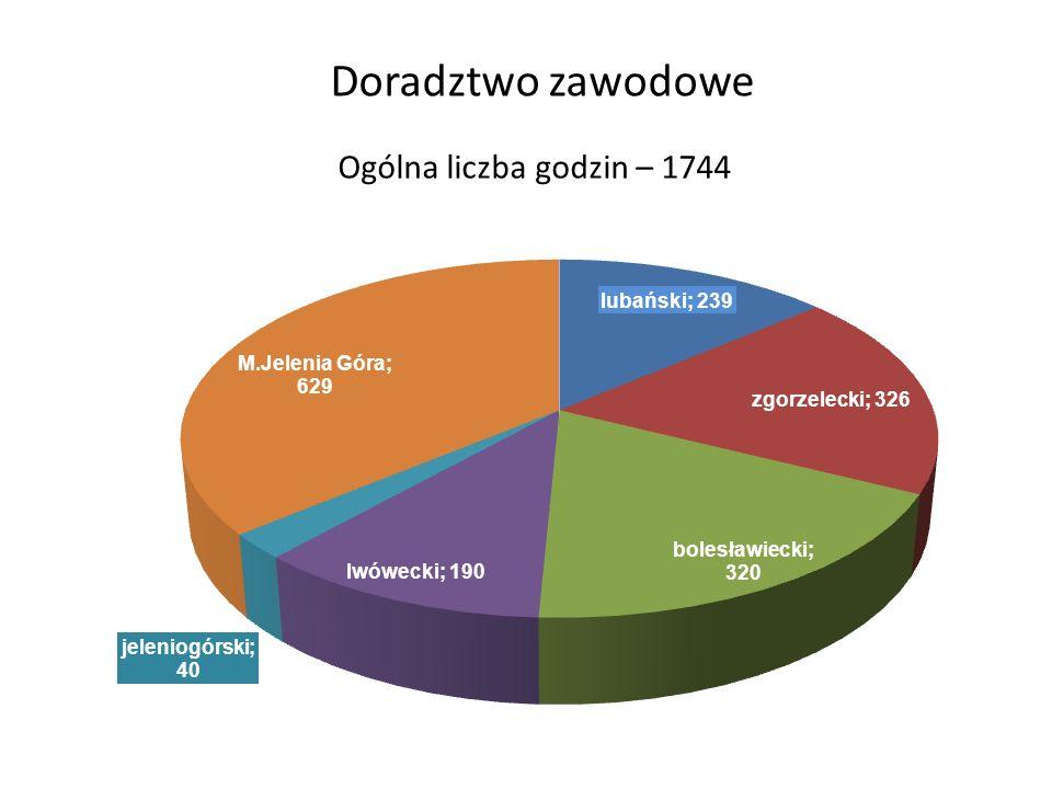 Doradztwo zawodowe Ogólna liczba godzin – 1744