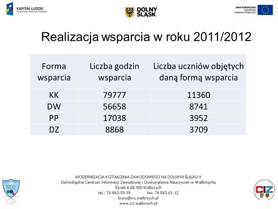 Forma wsparcia Liczba godzin wsparcia Liczba uczniów objętych daną formą wsparcia KK7977711360 DW566588741 PP170383952 DZ88683709 Realizacja wsparcia w roku 2011/2012