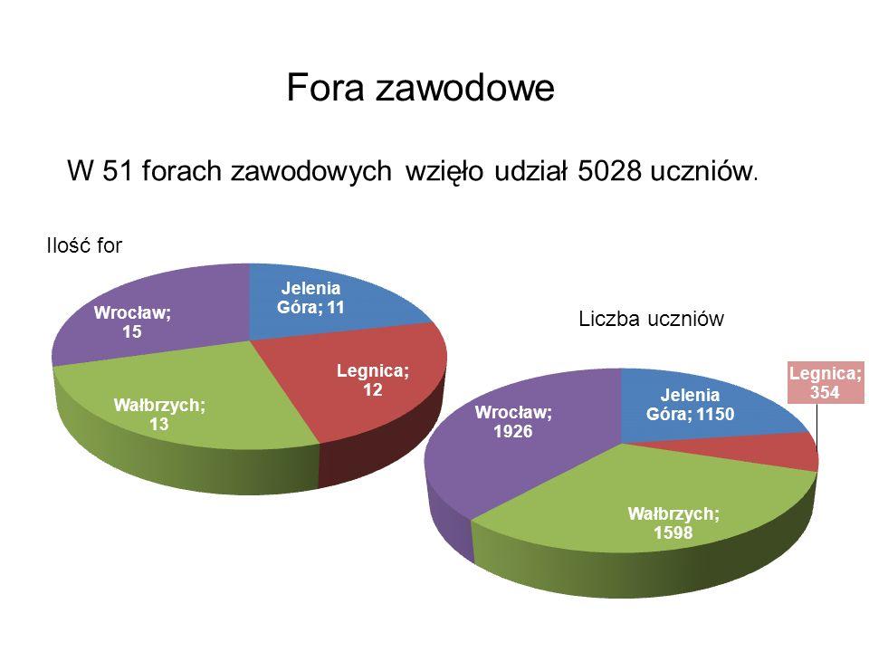 Fora zawodowe W 51 forach zawodowych wzięło udział 5028 uczniów. Ilość for Liczba uczniów