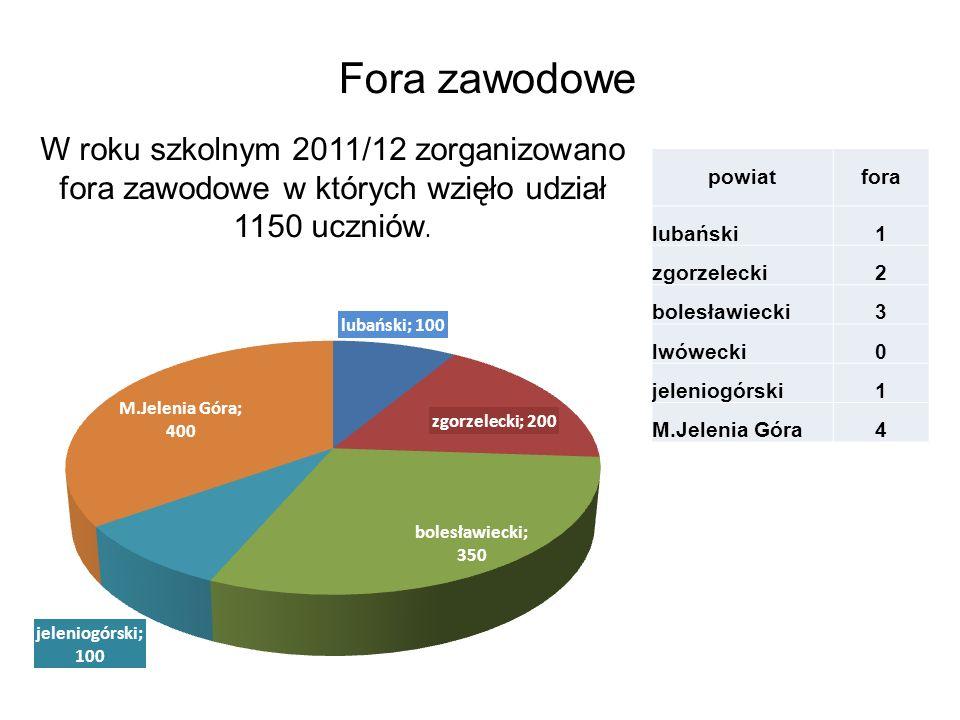 Fora zawodowe W roku szkolnym 2011/12 zorganizowano fora zawodowe w których wzięło udział 1150 uczniów.