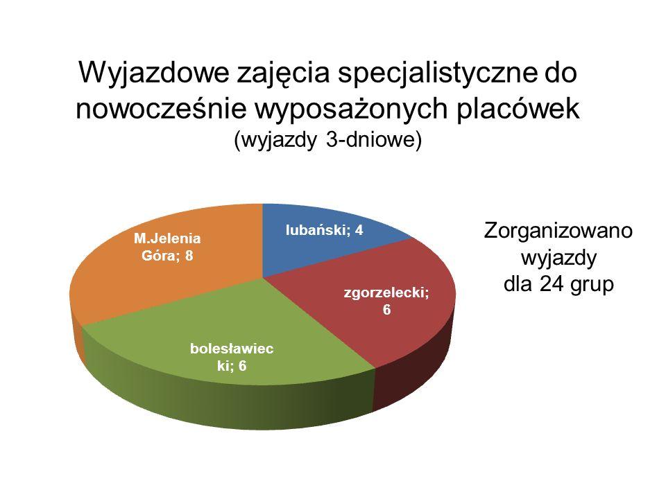 Wyjazdowe zajęcia specjalistyczne do nowocześnie wyposażonych placówek (wyjazdy 3-dniowe) Zorganizowano wyjazdy dla 24 grup