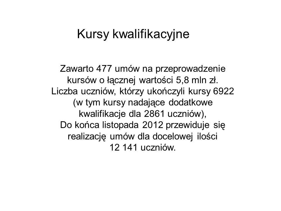 Kursy kwalifikacyjne Zawarto 477 umów na przeprowadzenie kursów o łącznej wartości 5,8 mln zł.