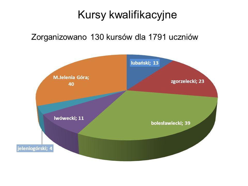 Kursy kwalifikacyjne Zorganizowano 130 kursów dla 1791 uczniów