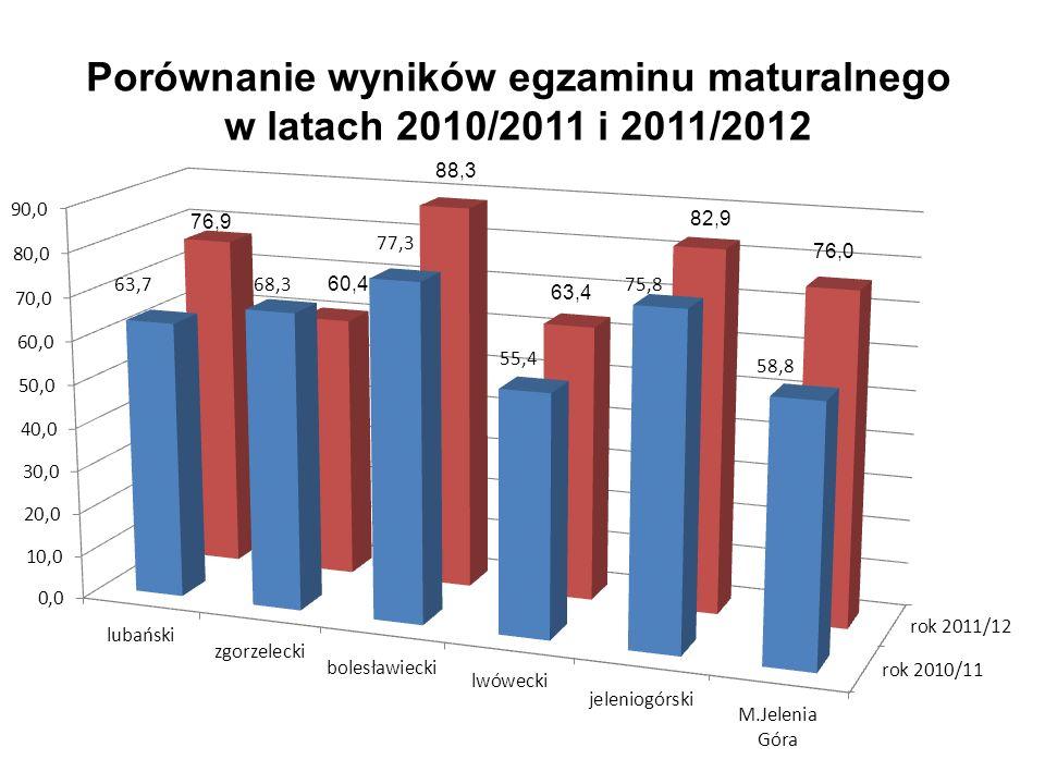 Porównanie wyników egzaminu maturalnego w latach 2010/2011 i 2011/2012