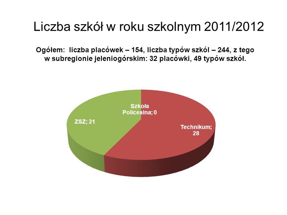 Liczba szkół w roku szkolnym 2011/2012 Ogółem: liczba placówek – 154, liczba typów szkól – 244, z tego w subregionie jeleniogórskim: 32 placówki, 49 typów szkół.