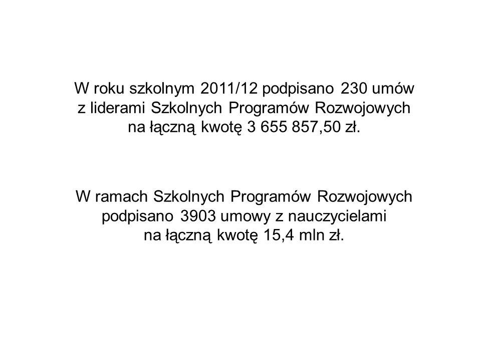 W roku szkolnym 2011/12 podpisano 230 umów z liderami Szkolnych Programów Rozwojowych na łączną kwotę 3 655 857,50 zł.