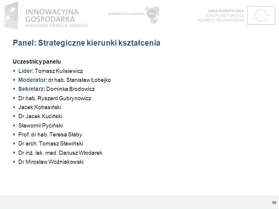 Panel: Strategiczne kierunki kształcenia Uczestnicy panelu Lider: Tomasz Kulisiewicz Moderator: dr hab. Stanisław Łobejko Sekretarz: Dominka Brodowicz