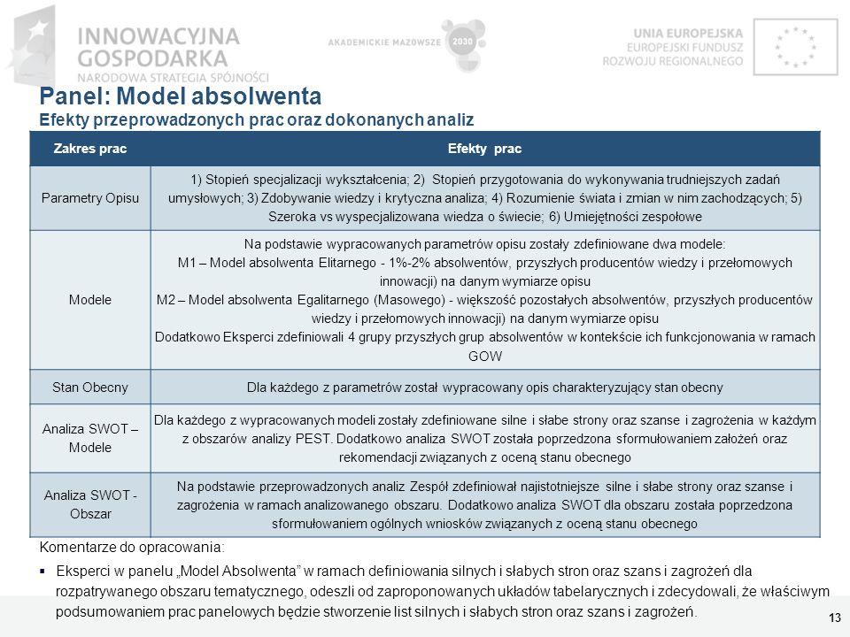 Panel: Model absolwenta Efekty przeprowadzonych prac oraz dokonanych analiz 13 Komentarze do opracowania: Eksperci w panelu Model Absolwenta w ramach