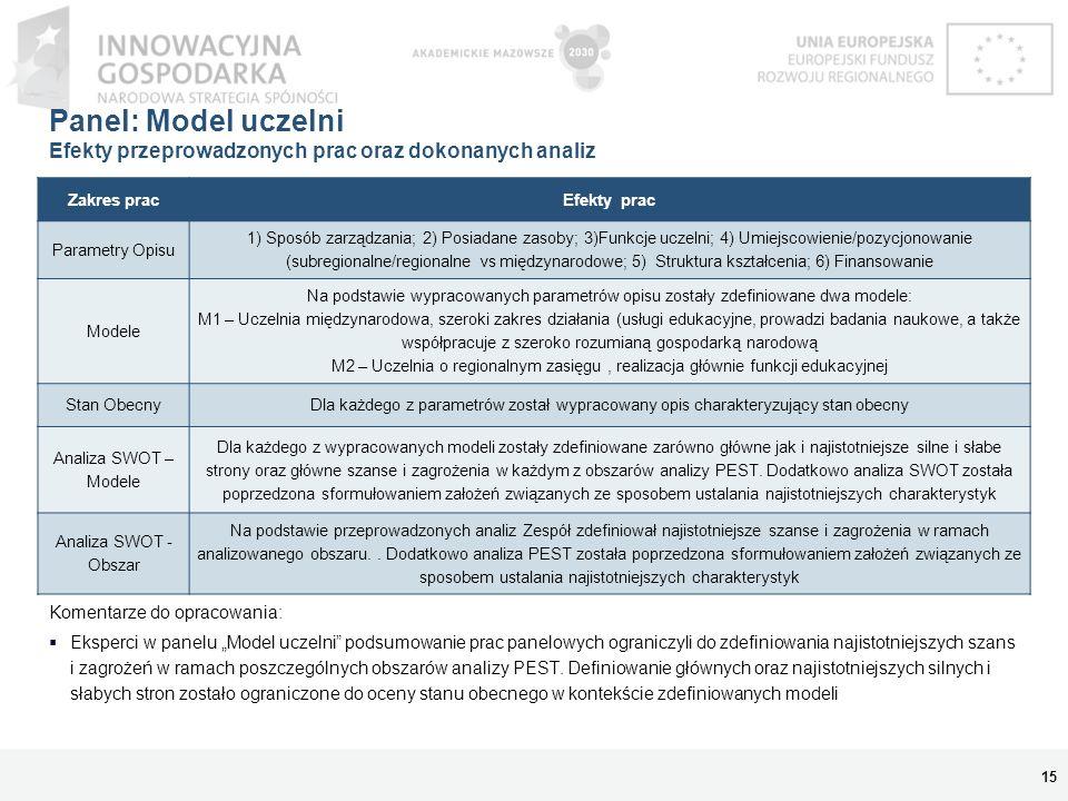 Panel: Model uczelni Efekty przeprowadzonych prac oraz dokonanych analiz 15 Komentarze do opracowania: Eksperci w panelu Model uczelni podsumowanie pr