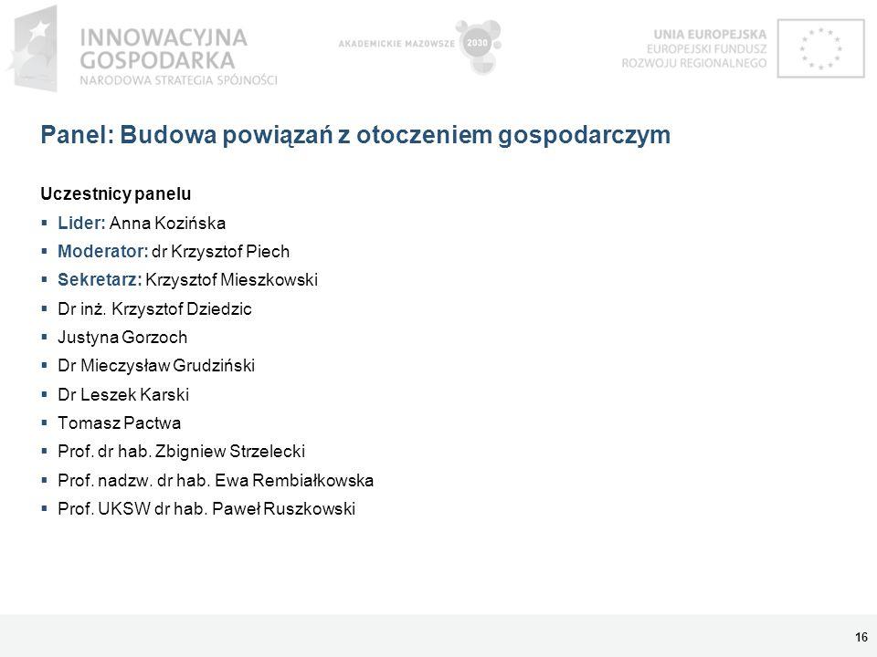 Panel: Budowa powiązań z otoczeniem gospodarczym Uczestnicy panelu Lider: Anna Kozińska Moderator: dr Krzysztof Piech Sekretarz: Krzysztof Mieszkowski