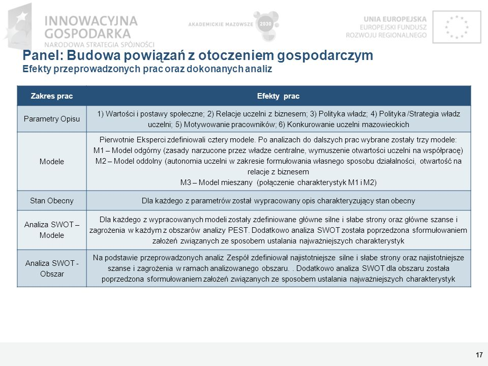 Panel: Budowa powiązań z otoczeniem gospodarczym Efekty przeprowadzonych prac oraz dokonanych analiz 17 Zakres pracEfekty prac Parametry Opisu 1) Wart