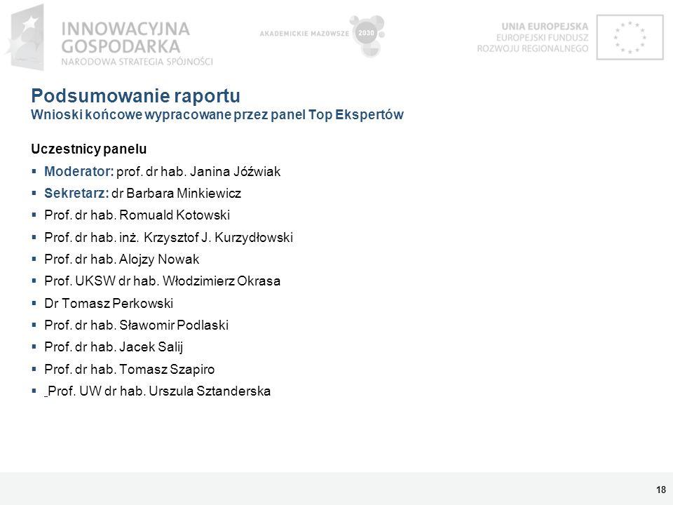 Podsumowanie raportu Wnioski końcowe wypracowane przez panel Top Ekspertów Uczestnicy panelu Moderator: prof. dr hab. Janina Jóźwiak Sekretarz: dr Bar