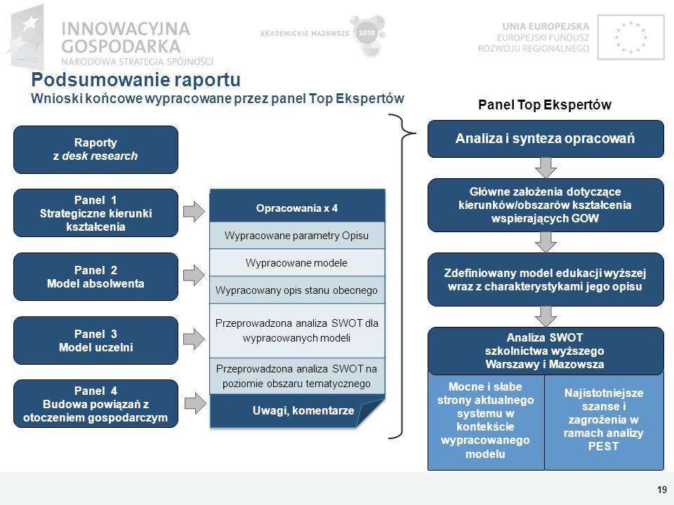 Podsumowanie raportu Wnioski końcowe wypracowane przez panel Top Ekspertów Główne założenia dotyczące kierunków/obszarów kształcenia wspierających GOW W długiej perspektywie: Z punktu widzenia kierunków/obszarów kształcenia wspierających gospodarkę opartą na wiedzy (GOW) w regionie Mazowsza w perspektywie 2030 roku ważniejsza wydaje się identyfikacja warunków dla powstania takich kierunków niż ich nazwanie, czy wskazanie.