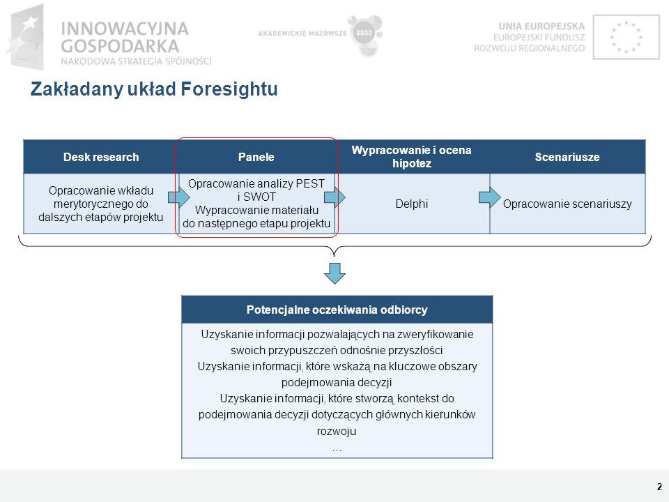 Zakładany układ Foresightu Desk researchPanele Wypracowanie i ocena hipotez Scenariusze Opracowanie wkładu merytorycznego do dalszych etapów projektu
