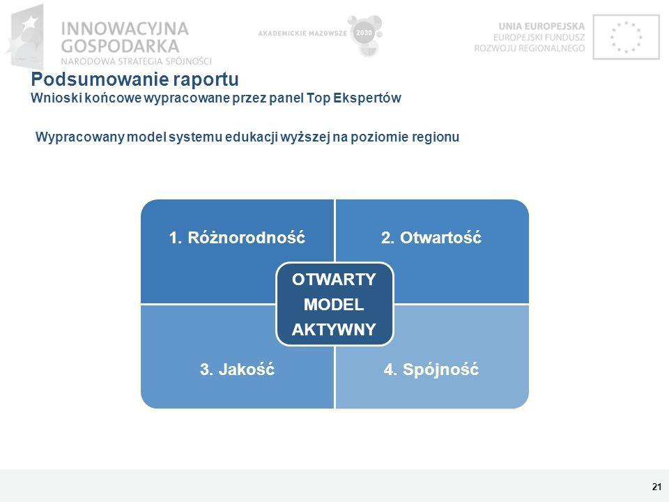 Podsumowanie raportu Wnioski końcowe wypracowane przez panel Top Ekspertów 1. Różnorodność2. Otwartość 3. Jakość4. Spójność OTWARTY MODEL AKTYWNY 21 W