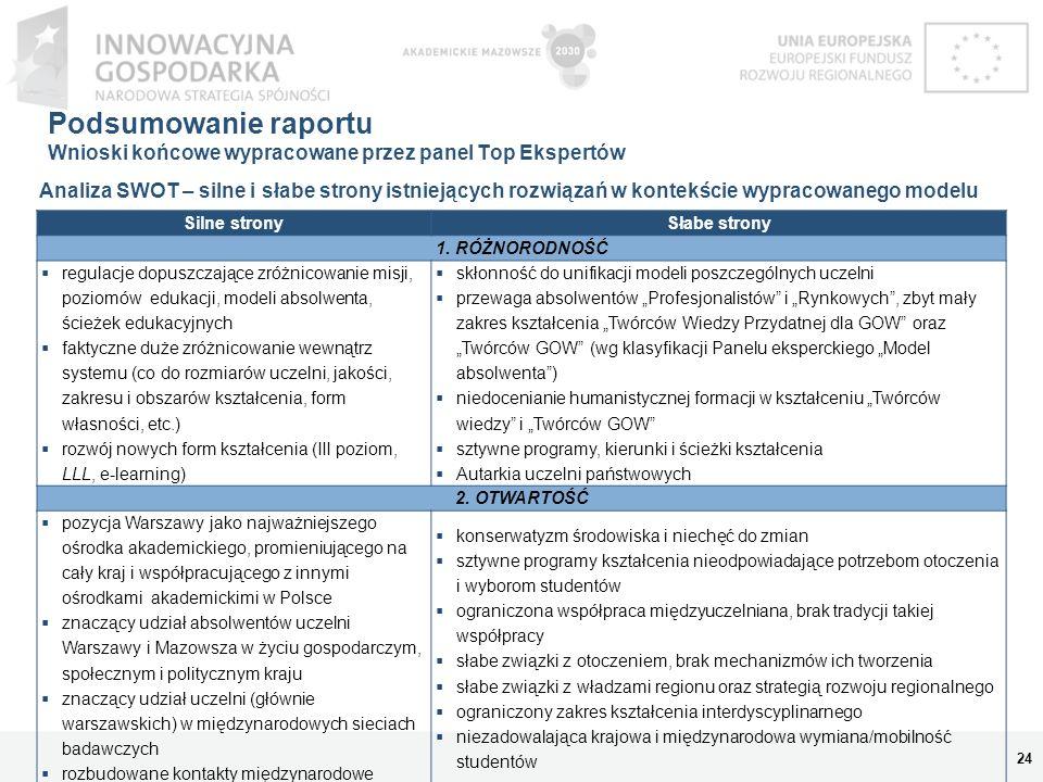 Podsumowanie raportu Wnioski końcowe wypracowane przez panel Top Ekspertów 25 Analiza SWOT – silne i słabe strony istniejących rozwiązań w kontekście wypracowanego modelu Silne stronySłabe strony 3.