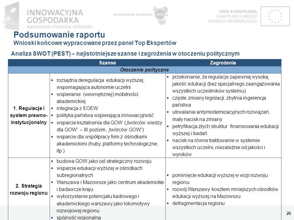 Podsumowanie raportu Wnioski końcowe wypracowane przez panel Top Ekspertów 27 Analiza SWOT (PEST) – najistotniejsze szanse i zagrożenia w otoczeniu ekonomicznym SzanseZagrożenia Otoczenie ekonomiczne 1.