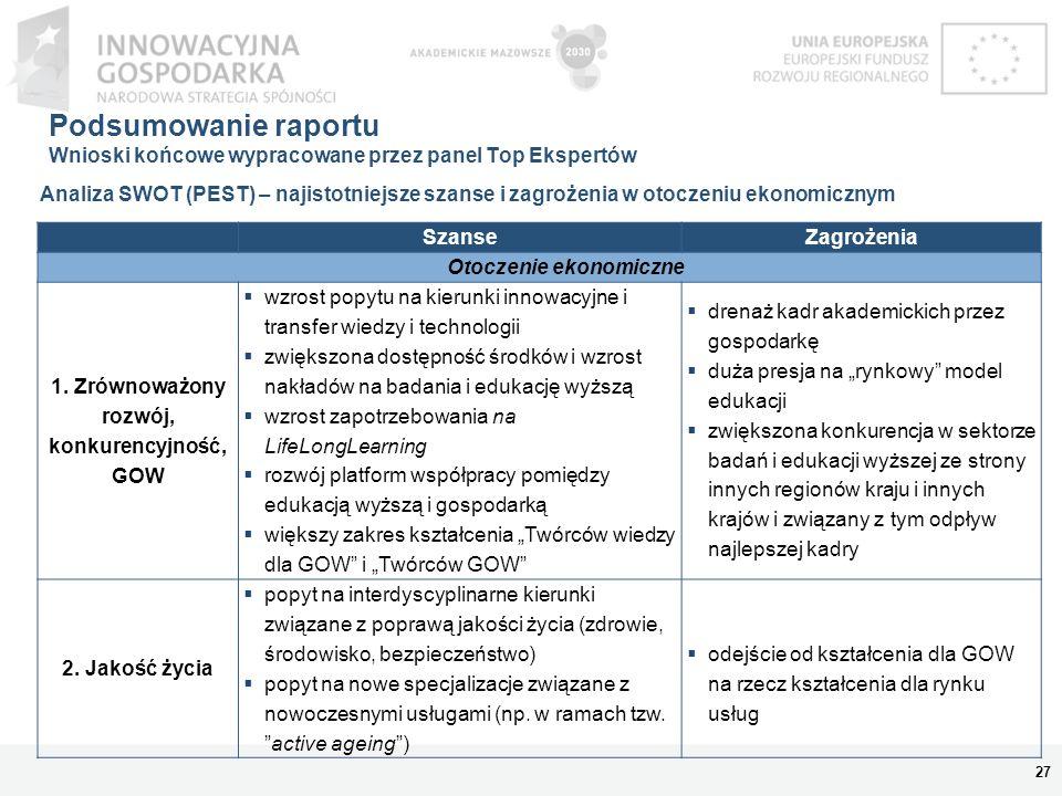 Podsumowanie raportu Wnioski końcowe wypracowane przez panel Top Ekspertów 28 Analiza SWOT (PEST) – najistotniejsze szanse i zagrożenia w otoczeniu społecznym SzanseZagrożenia Otoczenie społeczne 1.