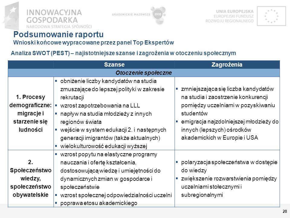 Podsumowanie raportu Wnioski końcowe wypracowane przez panel Top Ekspertów 28 Analiza SWOT (PEST) – najistotniejsze szanse i zagrożenia w otoczeniu sp