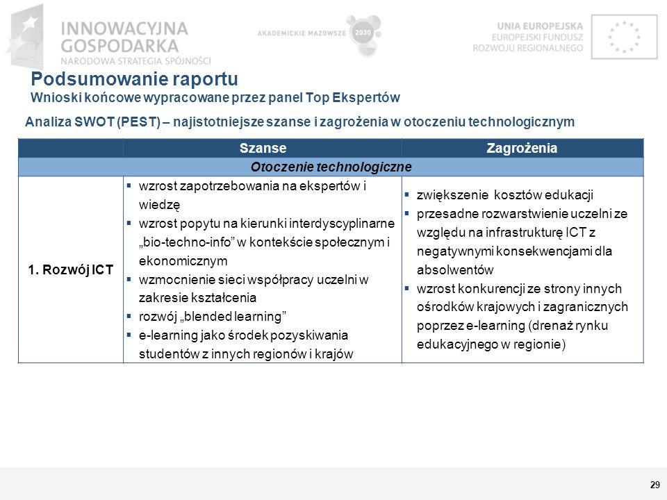 Podsumowanie raportu Wnioski końcowe wypracowane przez panel Top Ekspertów 29 Analiza SWOT (PEST) – najistotniejsze szanse i zagrożenia w otoczeniu te