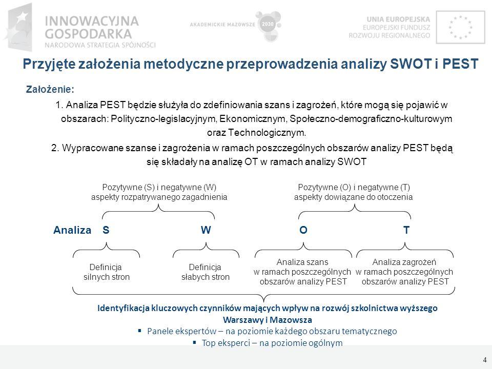 Przyjęte założenia metodyczne przeprowadzenia analizy SWOT i PEST Założenie: 1. Analiza PEST będzie służyła do zdefiniowania szans i zagrożeń, które m