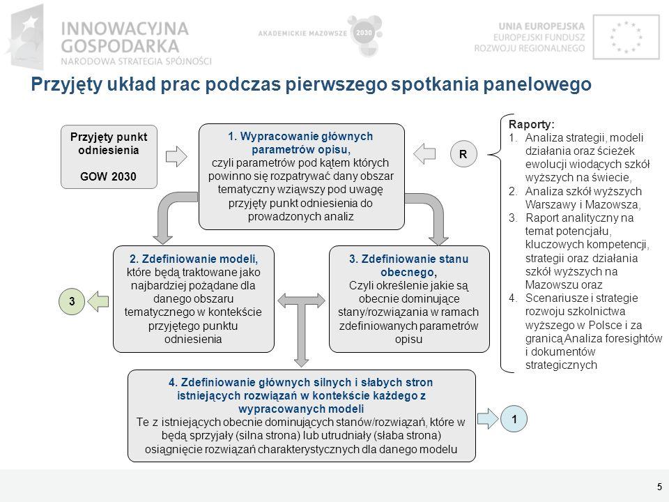 Przyjęty układ prac podczas pierwszego spotkania panelowego 5 Przyjęty punkt odniesienia GOW 2030 2. Zdefiniowanie modeli, które będą traktowane jako
