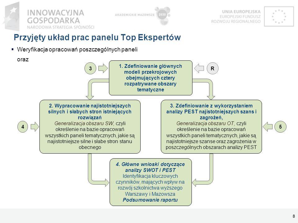 Przyjęty układ prac panelu Top Ekspertów Weryfikacja opracowań poszczególnych paneli oraz 8 3 54 4. Główne wnioski dotyczące analizy SWOT i PEST Ident